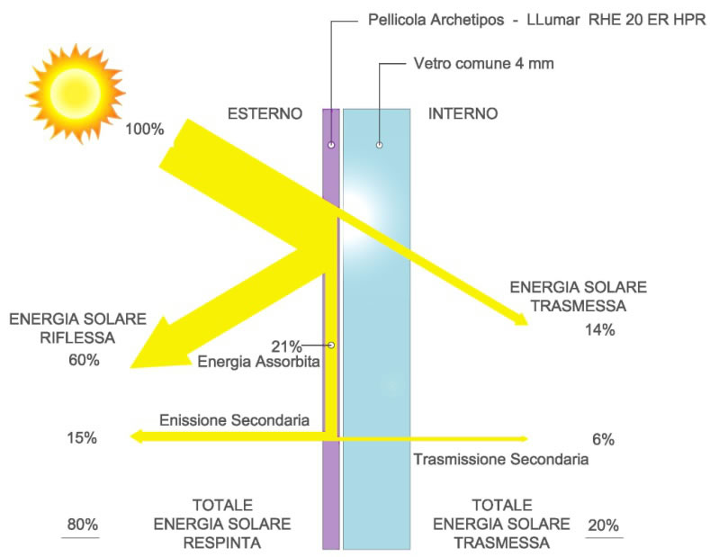 Archetipos controllo solare energetico - Serra bioclimatica normativa ...